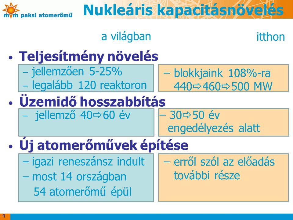 Nukleáris kapacitásnövelés Teljesítmény növelés – jellemzően 5-25% – legalább 120 reaktoron Üzemidő hosszabbítás – jellemző 40  60 év ̶ 30  50 év Új