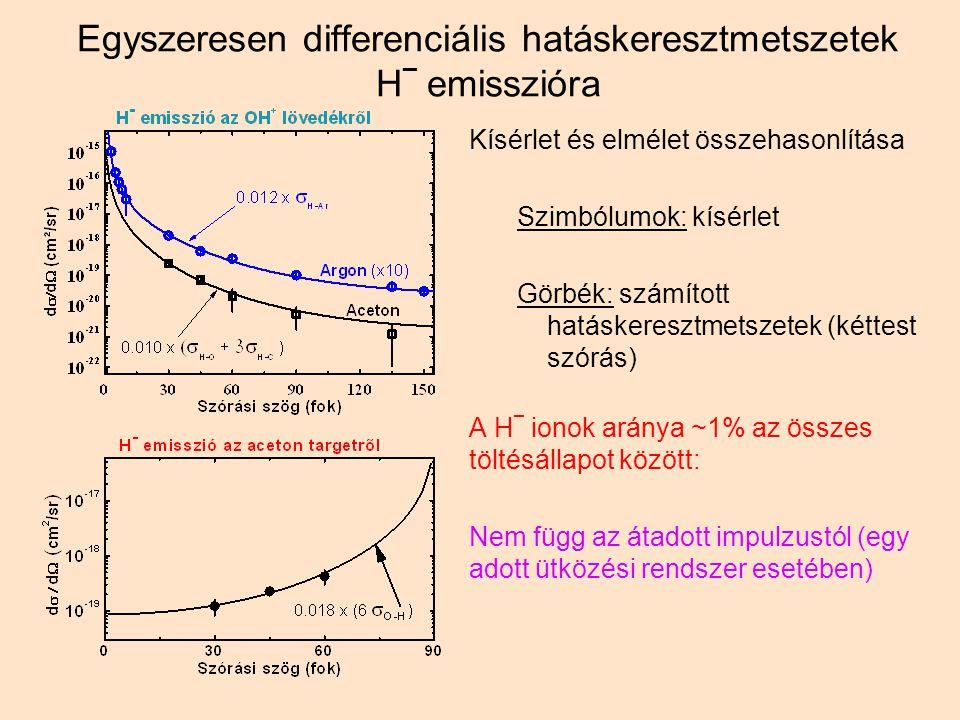 Egyszeresen differenciális hatáskeresztmetszetek H _ emisszióra Kísérlet és elmélet összehasonlítása Szimbólumok: kísérlet Görbék: számított hatáskeresztmetszetek (kéttest szórás) A H _ ionok aránya ~1% az összes töltésállapot között: Nem függ az átadott impulzustól (egy adott ütközési rendszer esetében)