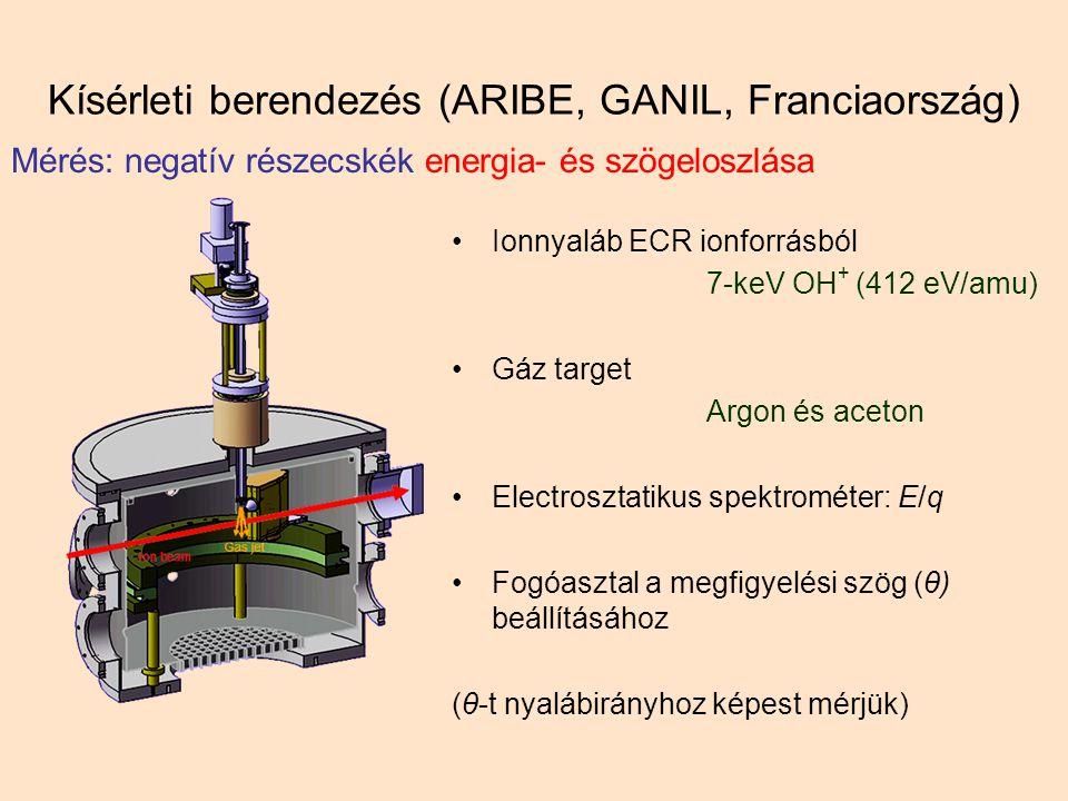 Kísérleti berendezés (ARIBE, GANIL, Franciaország) Ionnyaláb ECR ionforrásból 7-keV OH + (412 eV/amu) Gáz target Argon és aceton Electrosztatikus spektrométer: E/q Fogóasztal a megfigyelési szög (θ) beállításához (θ-t nyalábirányhoz képest mérjük) Mérés: negatív részecskék energia- és szögeloszlása