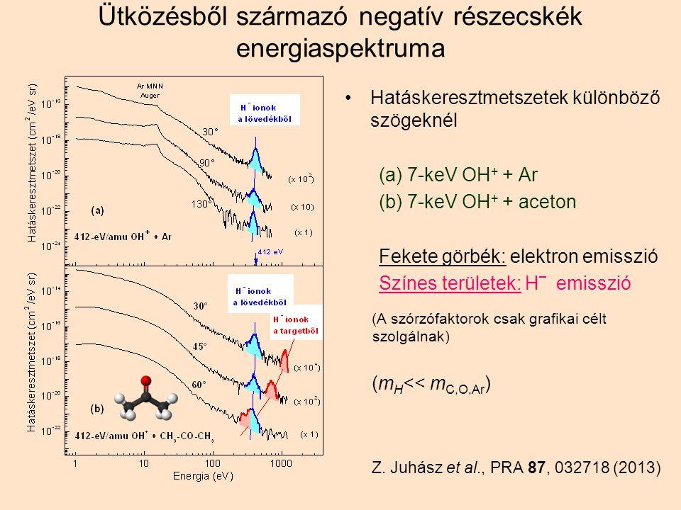 Ütközésből származó negatív részecskék energiaspektruma Hatáskeresztmetszetek különböző szögeknél (a) 7-keV OH + + Ar (b) 7-keV OH + + aceton Fekete görbék: elektron emisszió Színes területek: H _ emisszió (A szórzófaktorok csak grafikai célt szolgálnak) (m H << m C,O,Ar ) Z.