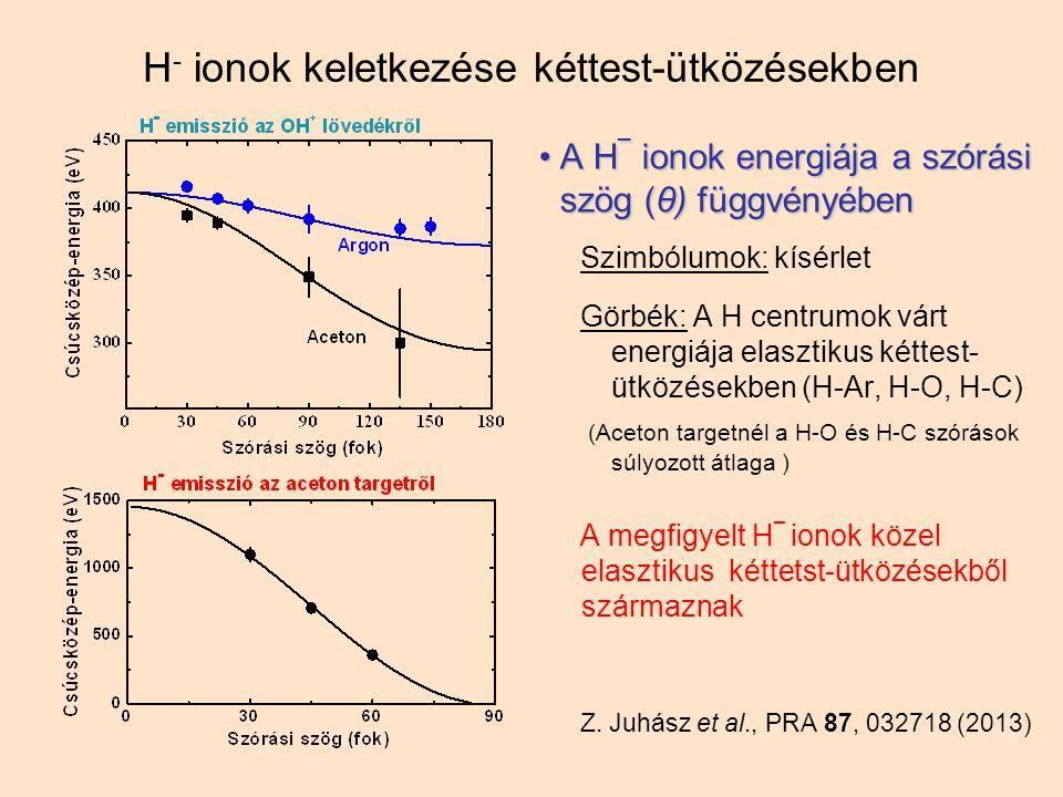 H - ionok keletkezése kéttest-ütközésekben A H _ ionok energiája a szórási szög (θ) függvényébenA H _ ionok energiája a szórási szög (θ) függvényében Szimbólumok: kísérlet Görbék: A H centrumok várt energiája elasztikus kéttest- ütközésekben (H-Ar, H-O, H-C) (Aceton targetnél a H-O és H-C szórások súlyozott átlaga ) A megfigyelt H _ ionok közel elasztikus kéttetst-ütközésekből származnak Z.
