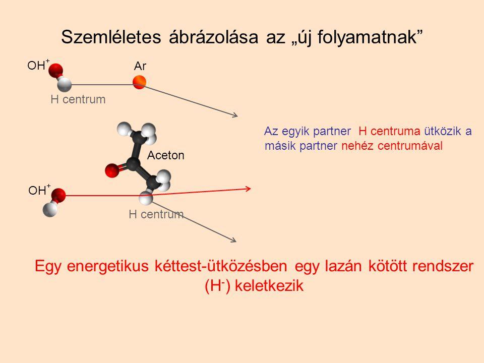 """Szemléletes ábrázolása az """"új folyamatnak Az egyik partner H centruma ütközik a másik partner nehéz centrumával Egy energetikus kéttest-ütközésben egy lazán kötött rendszer (H - ) keletkezik Aceton OH + Ar H centrum"""