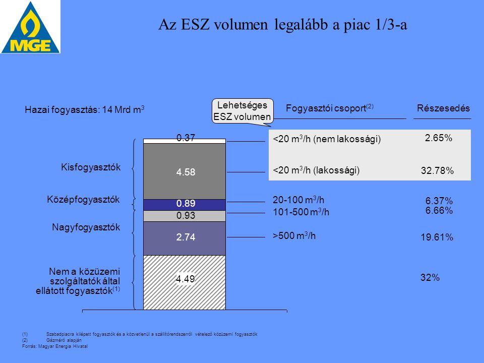 Az ESZ volumen legalább a piac 1/3-a Nagyfogyasztók Középfogyasztók Hazai fogyasztás: 14 Mrd m 3 2.74 0.93 0.89 4.58 0.37 Fogyasztói csoport (2) <20 m