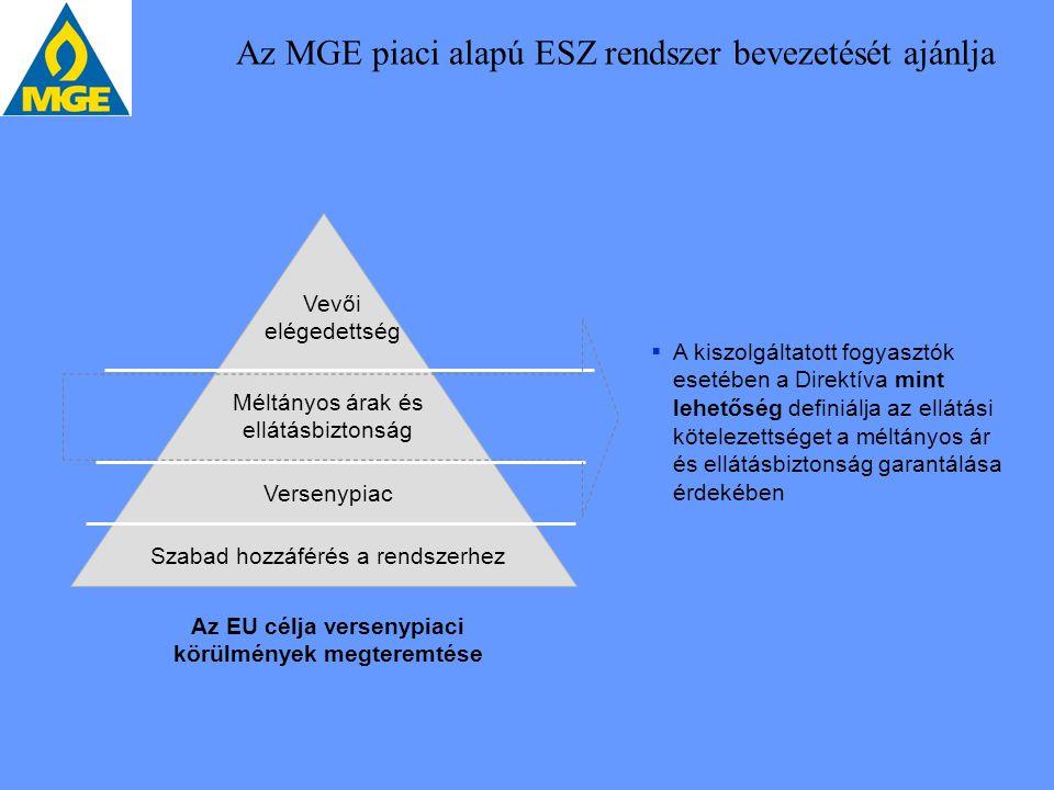 Az MGE piaci alapú ESZ rendszer bevezetését ajánlja Versenypiac Szabad hozzáférés a rendszerhez Méltányos árak és ellátásbiztonság Vevői elégedettség