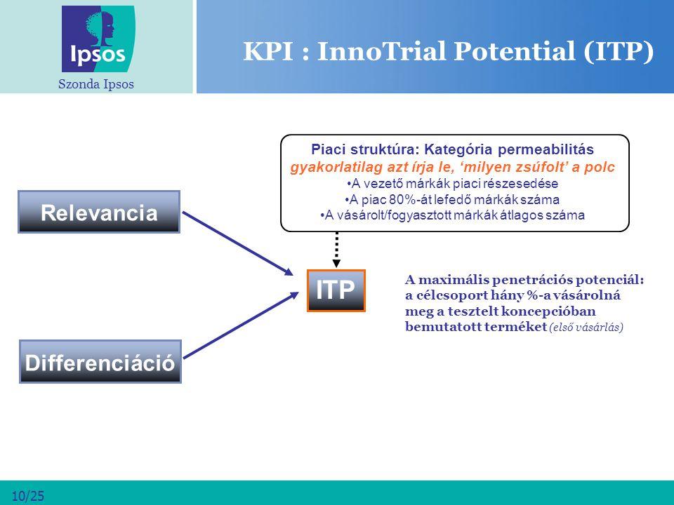 Szonda Ipsos 10/25 KPI : InnoTrial Potential (ITP) Differenciáció Piaci struktúra: Kategória permeabilitás gyakorlatilag azt írja le, 'milyen zsúfolt'