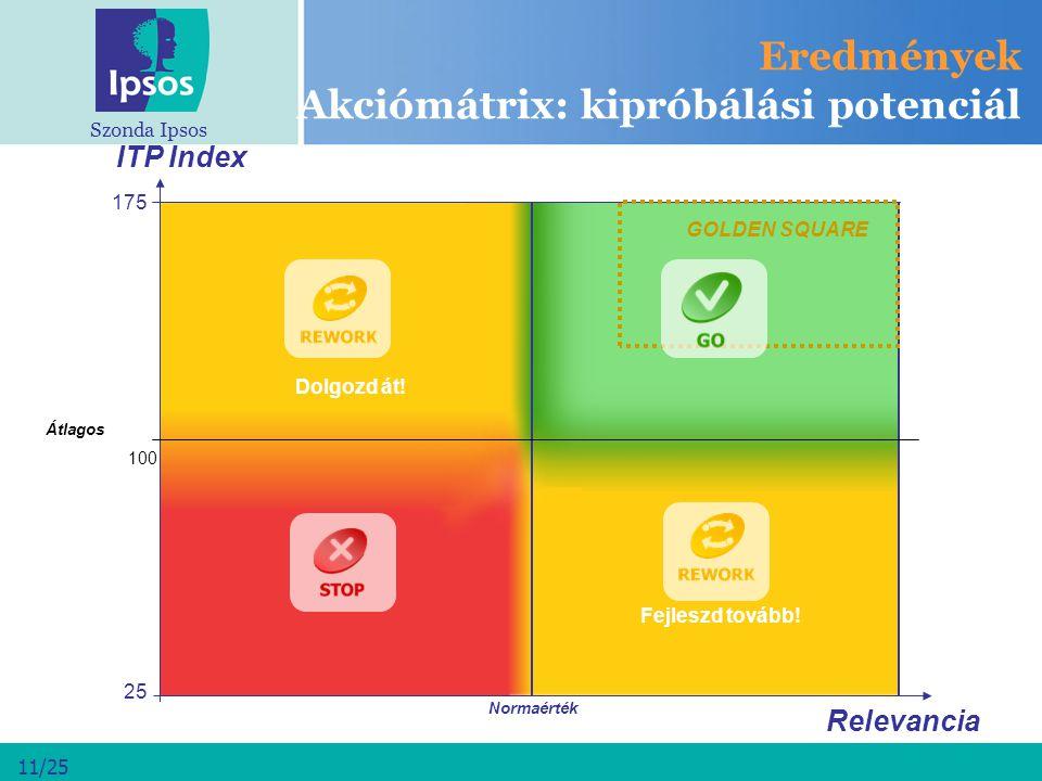 Szonda Ipsos 11/25 Eredmények Akciómátrix: kipróbálási potenciál Átlagos GO Forward to next stage 25 Normaérték 100 175 ITP Index Fejleszd tovább! Dol