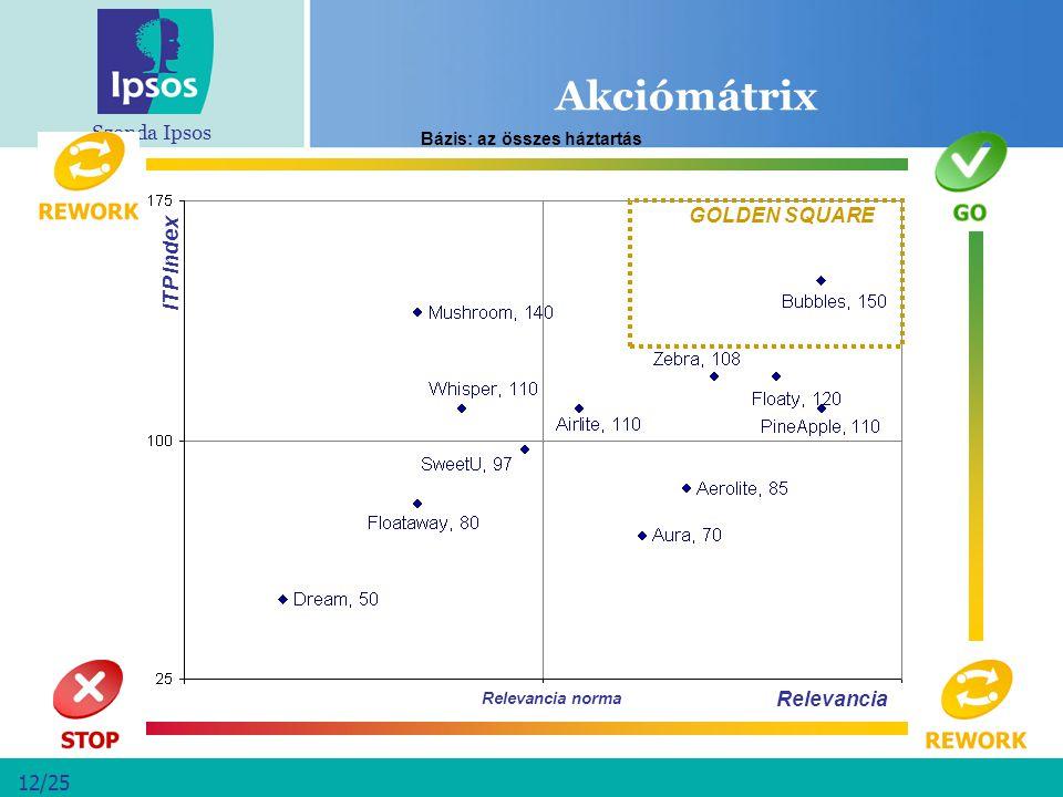 Szonda Ipsos 12/25 Akciómátrix Relevancia ITP Index GOLDEN SQUARE Relevancia norma Bázis: az összes háztartás