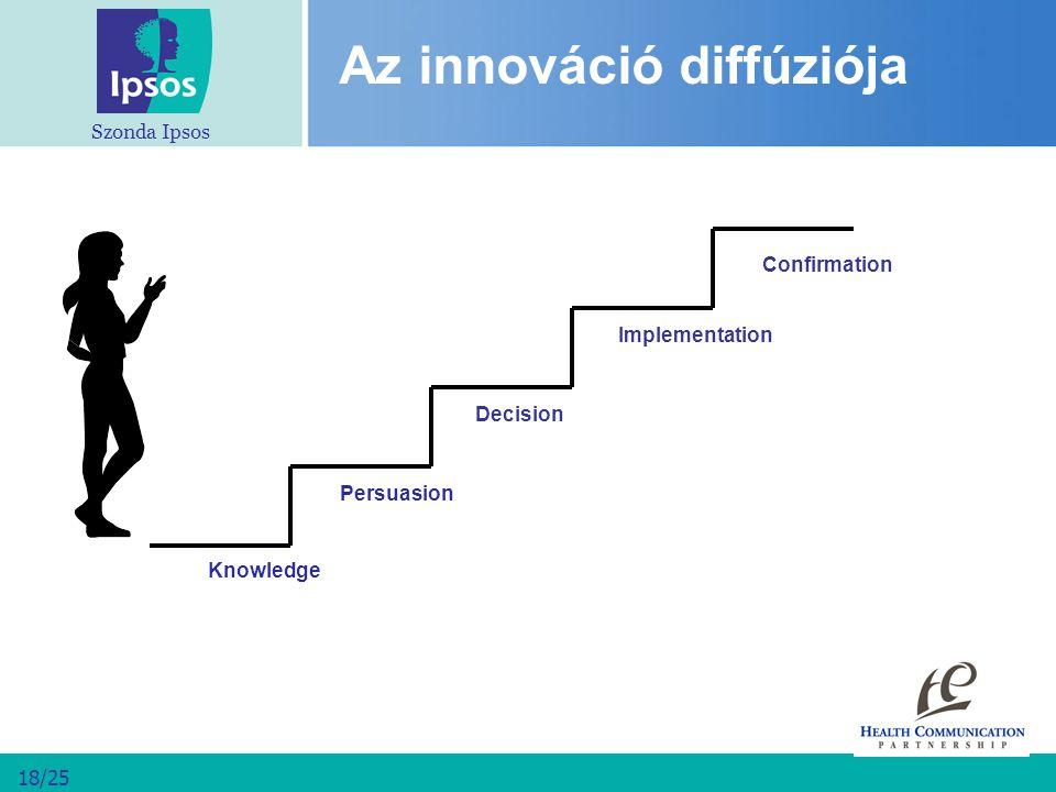 Szonda Ipsos 18/25 Knowledge Az innováció diffúziója Confirmation Persuasion Decision Implementation