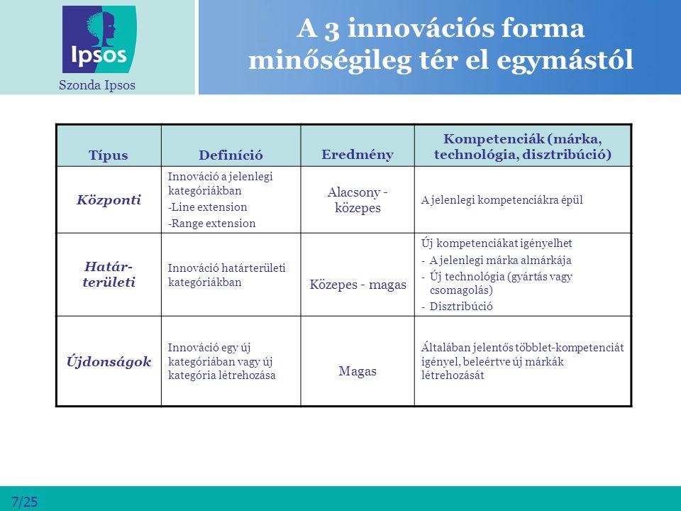 Szonda Ipsos 7/25 A 3 innovációs forma minőségileg tér el egymástól TípusDefinícióEredmény Kompetenciák (márka, technológia, disztribúció) Központi In
