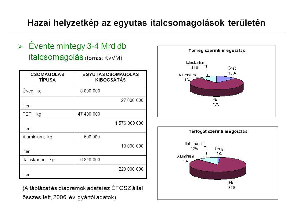Hazai helyzetkép az egyutas italcsomagolások területén  Évente mintegy 3-4 Mrd db italcsomagolás (forrás: KvVM) CSOMAGOLÁS TÍPUSA EGYUTAS CSOMAGOLÁS KIBOCSÁTÁS Üveg, kg 8 000 000 liter 27 000 000 PET, kg47 400 000 liter 1 576 000 000 Alumínium, kg 600 000 liter 13 000 000 Italoskarton, kg 6 840 000 liter 220 000 000 (A táblázat és diagramok adatai az ÉFOSZ által összesített, 2006.
