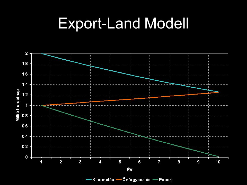 Export-Land Modell