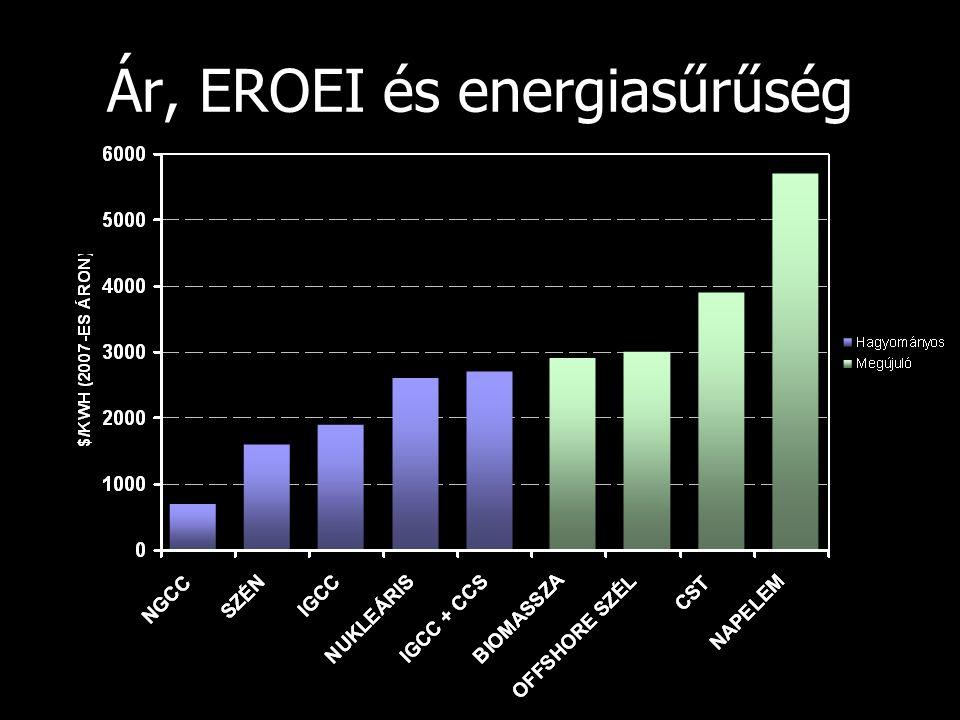Ár, EROEI és energiasűrűség