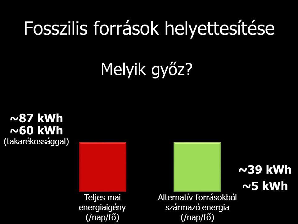 ~87 kWh ~60 kWh ~5 kWh ~39 kWh Fosszilis források helyettesítése Melyik győz? Teljes mai energiaigény (/nap/fő) Alternatív forrásokból származó energi