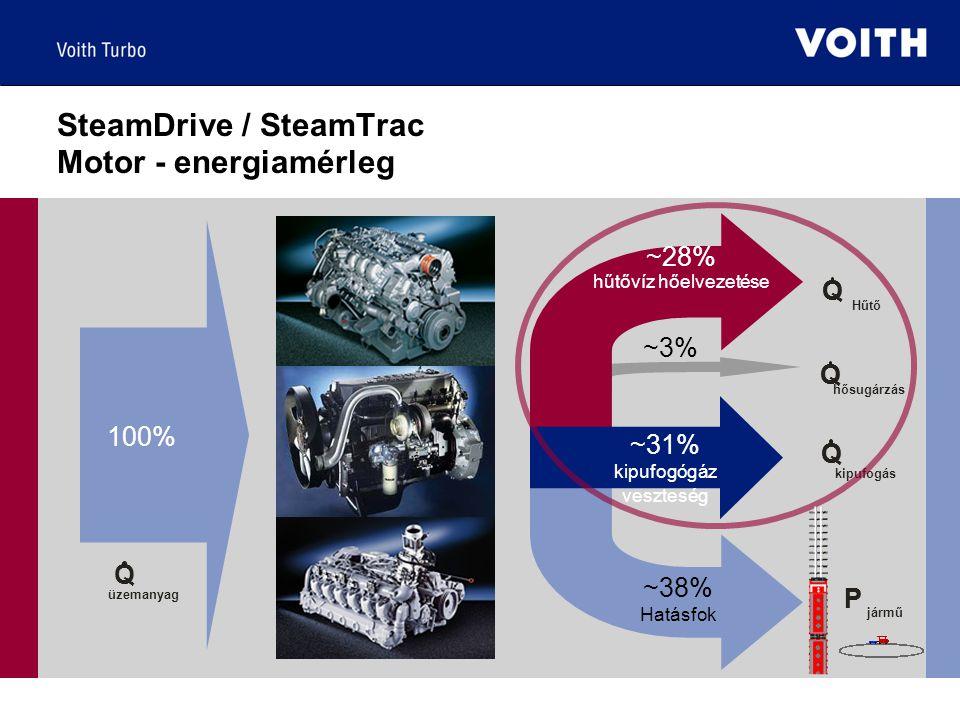 QQ Hűtő QQ kipufogás P jármű P Q üzemanyag 100% ~28% hűtővíz hőelvezetése ~3% ~38% Hatásfok QQ hősugárzás ~31% kipufogógáz veszteség SteamDrive / SteamTrac Motor - energiamérleg