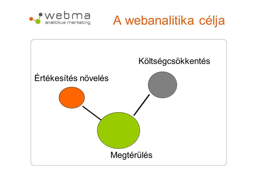 A webanalitika célja Értékesítés növelés Költségcsökkentés Megtérülés