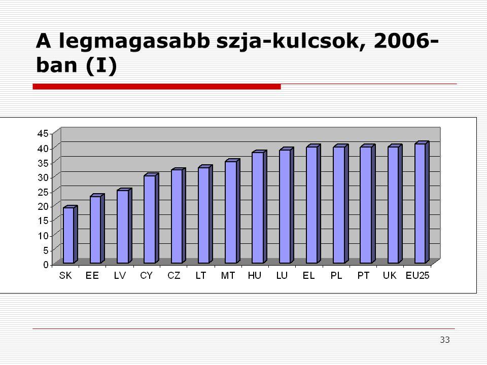 33 A legmagasabb szja-kulcsok, 2006- ban (I)