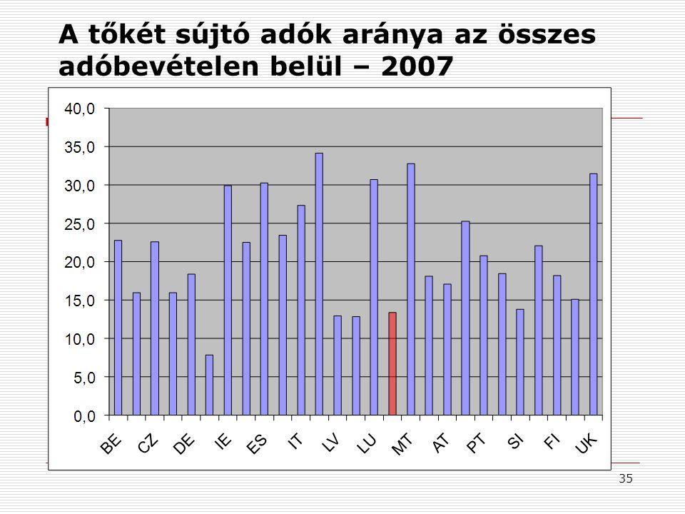 35 A tőkét sújtó adók aránya az összes adóbevételen belül – 2007