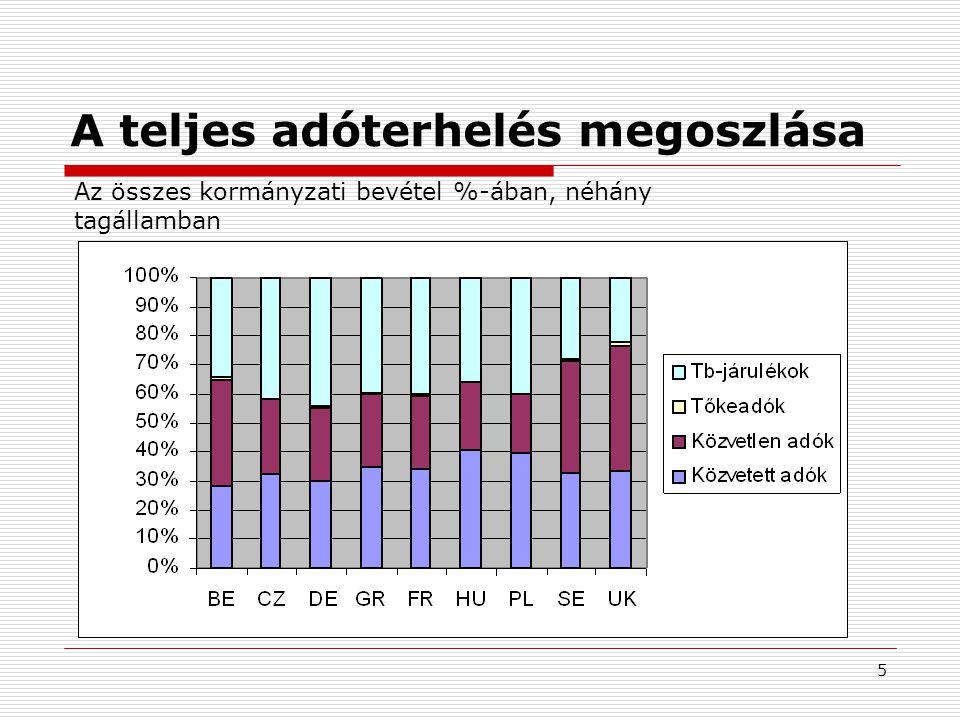5 A teljes adóterhelés megoszlása Az összes kormányzati bevétel %-ában, néhány tagállamban