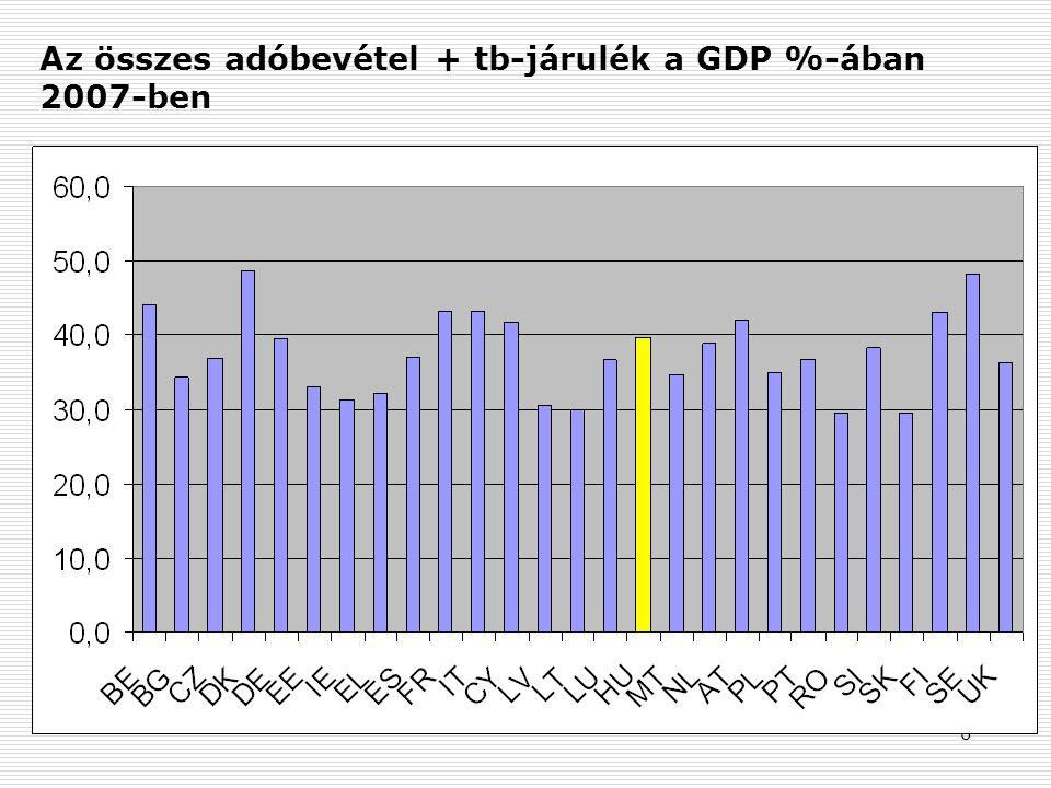 6 Az összes adóbevétel + tb-járulék a GDP %-ában 2007-ben