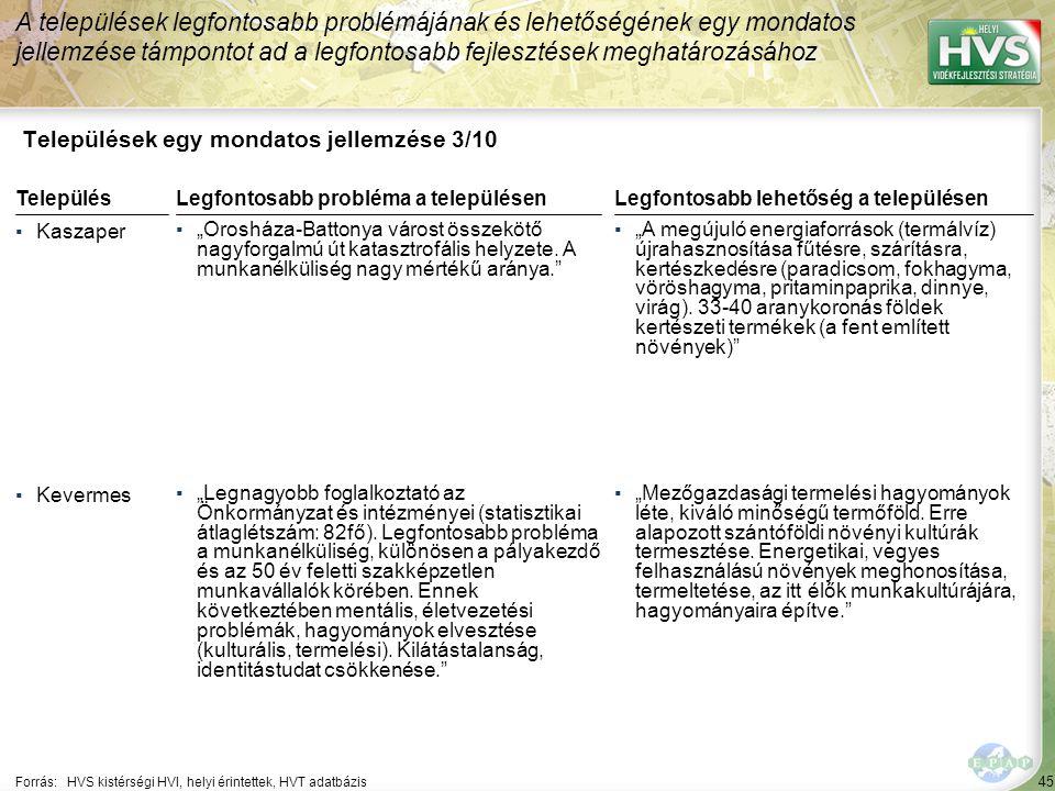 """45 Települések egy mondatos jellemzése 3/10 A települések legfontosabb problémájának és lehetőségének egy mondatos jellemzése támpontot ad a legfontosabb fejlesztések meghatározásához Forrás:HVS kistérségi HVI, helyi érintettek, HVT adatbázis TelepülésLegfontosabb probléma a településen ▪Kaszaper ▪""""Orosháza-Battonya várost összekötő nagyforgalmú út katasztrofális helyzete."""