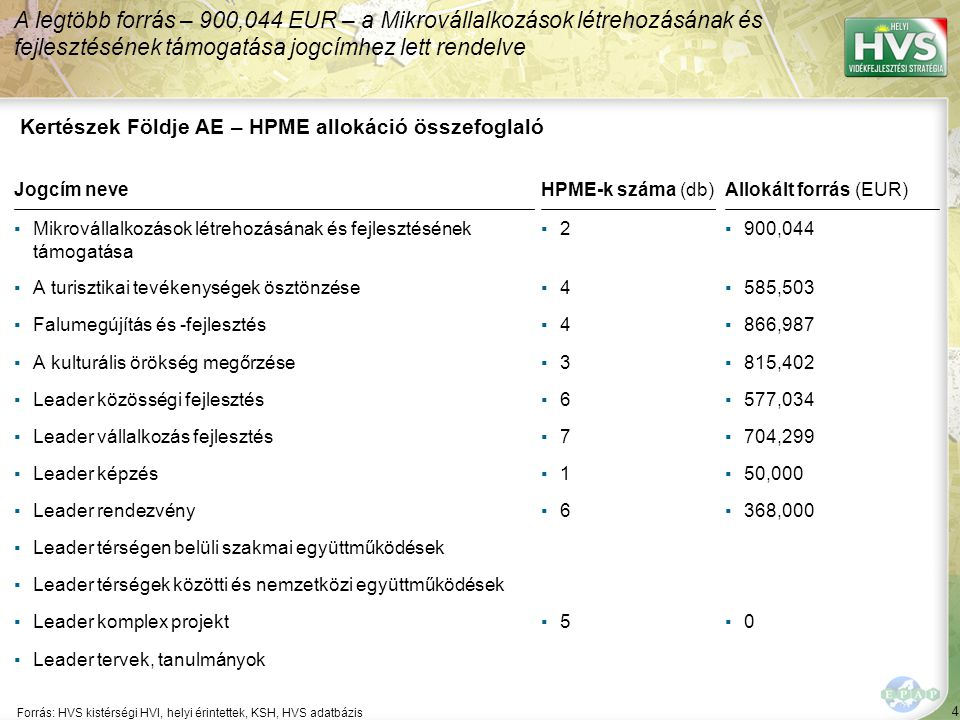 4 Forrás: HVS kistérségi HVI, helyi érintettek, KSH, HVS adatbázis A legtöbb forrás – 900,044 EUR – a Mikrovállalkozások létrehozásának és fejlesztésének támogatása jogcímhez lett rendelve Kertészek Földje AE – HPME allokáció összefoglaló Jogcím neveHPME-k száma (db)Allokált forrás (EUR) ▪Mikrovállalkozások létrehozásának és fejlesztésének támogatása ▪2▪2▪900,044 ▪A turisztikai tevékenységek ösztönzése▪4▪4▪585,503 ▪Falumegújítás és -fejlesztés▪4▪4▪866,987 ▪A kulturális örökség megőrzése▪3▪3▪815,402 ▪Leader közösségi fejlesztés▪6▪6▪577,034 ▪Leader vállalkozás fejlesztés▪7▪7▪704,299 ▪Leader képzés▪1▪1▪50,000 ▪Leader rendezvény▪6▪6▪368,000 ▪Leader térségen belüli szakmai együttműködések ▪Leader térségek közötti és nemzetközi együttműködések ▪Leader komplex projekt▪5▪5▪0▪0 ▪Leader tervek, tanulmányok