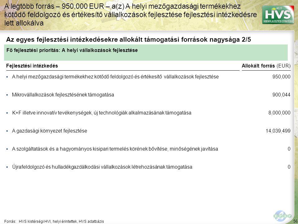 56 ▪A helyi mezőgazdasági termékekhez kötődő feldolgozó és értékesítő vállalkozások fejlesztése Forrás:HVS kistérségi HVI, helyi érintettek, HVS adatbázis Az egyes fejlesztési intézkedésekre allokált támogatási források nagysága 2/5 A legtöbb forrás – 950,000 EUR – a(z) A helyi mezőgazdasági termékekhez kötődő feldolgozó és értékesítő vállalkozások fejlesztése fejlesztési intézkedésre lett allokálva Fejlesztési intézkedés ▪Mikrovállalkozások fejlesztésének támogatása ▪K+F illetve innovatív tevékenységek, új technológiák alkalmazásának támogatása ▪A szolgáltatások és a hagyományos kisipari termelés körének bővítése, minőségének javítása ▪Újrafeldolgozó és hulladékgazdálkodási vállalkozások létrehozásának támogatása ▪A gazdasági környezet fejlesztése Fő fejlesztési prioritás: A helyi vállalkozások fejlesztése Allokált forrás (EUR) 950,000 900,044 8,000,000 14,039,499 0 0