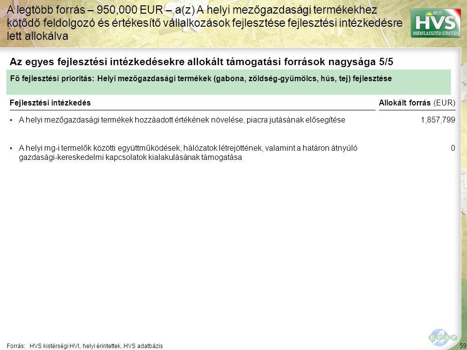 59 ▪A helyi mezőgazdasági termékek hozzáadott értékének növelése, piacra jutásának elősegítése Forrás:HVS kistérségi HVI, helyi érintettek, HVS adatbázis Az egyes fejlesztési intézkedésekre allokált támogatási források nagysága 5/5 A legtöbb forrás – 950,000 EUR – a(z) A helyi mezőgazdasági termékekhez kötődő feldolgozó és értékesítő vállalkozások fejlesztése fejlesztési intézkedésre lett allokálva Fejlesztési intézkedés ▪A helyi mg-i termelők közötti együttműködések, hálózatok létrejöttének, valamint a határon átnyúló gazdasági-kereskedelmi kapcsolatok kialakulásának támogatása Fő fejlesztési prioritás: Helyi mezőgazdasági termékek (gabona, zöldség-gyümölcs, hús, tej) fejlesztése Allokált forrás (EUR) 1,857,799 0