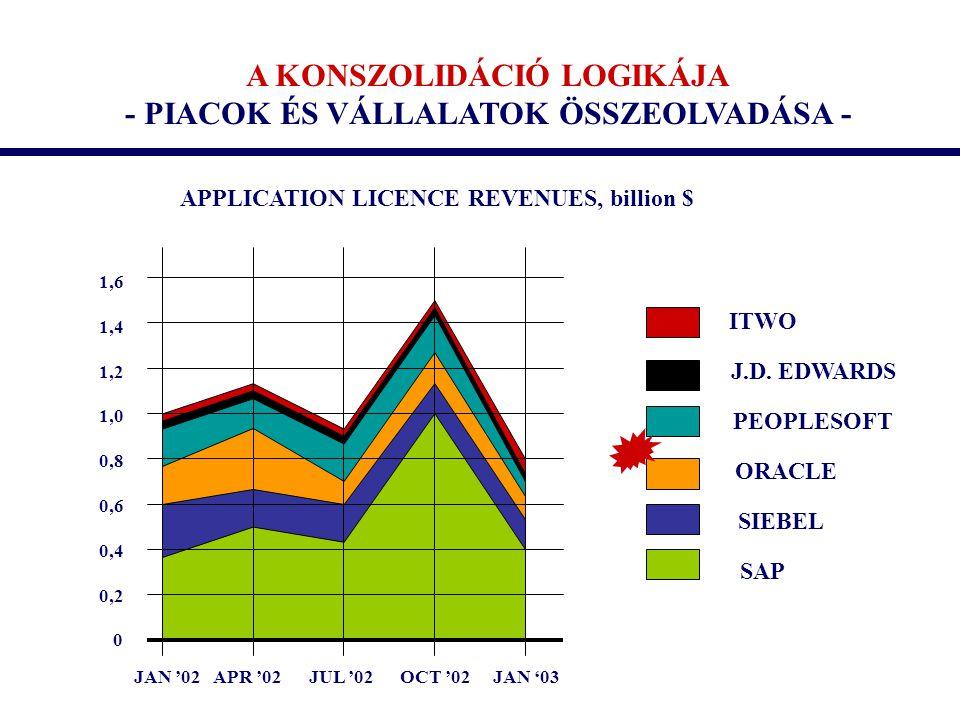 A KONSZOLIDÁCIÓ LOGIKÁJA - PIACOK ÉS VÁLLALATOK ÖSSZEOLVADÁSA - 1,6 1,4 1,2 1,0 0,8 0,6 0,4 0,2 0 ITWO J.D. EDWARDS PEOPLESOFT ORACLE SIEBEL SAP APPLI
