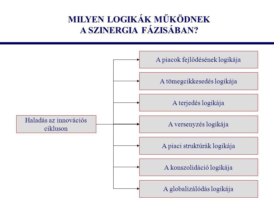 MILYEN LOGIKÁK MŰKÖDNEK A SZINERGIA FÁZISÁBAN? Haladás az innovációs cikluson A piacok fejlődésének logikája A tömegcikkesedés logikája A terjedés log