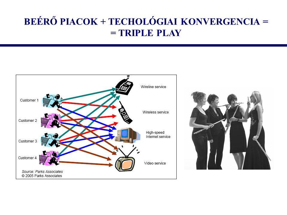 BEÉRŐ PIACOK + TECHOLÓGIAI KONVERGENCIA = = TRIPLE PLAY