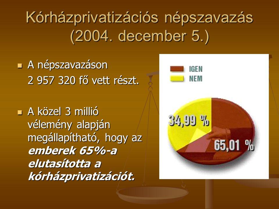 Kórházprivatizációs népszavazás (2004.