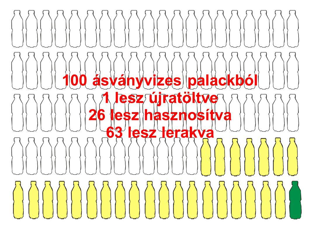100 ásványvizes palackból 1 lesz újratöltve 26 lesz hasznosítva 63 lesz lerakva