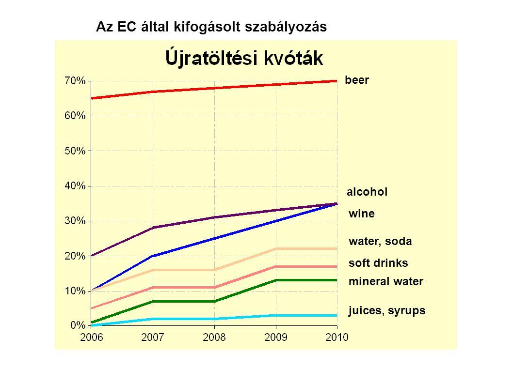 juices, syrups mineral water soft drinks water, soda wine alcohol beer Az EC által kifogásolt szabályozás