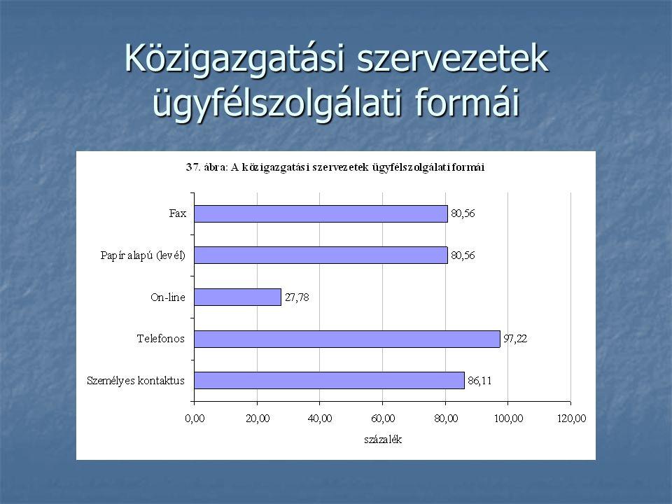Közigazgatási szervezetek ügyfélszolgálati formái