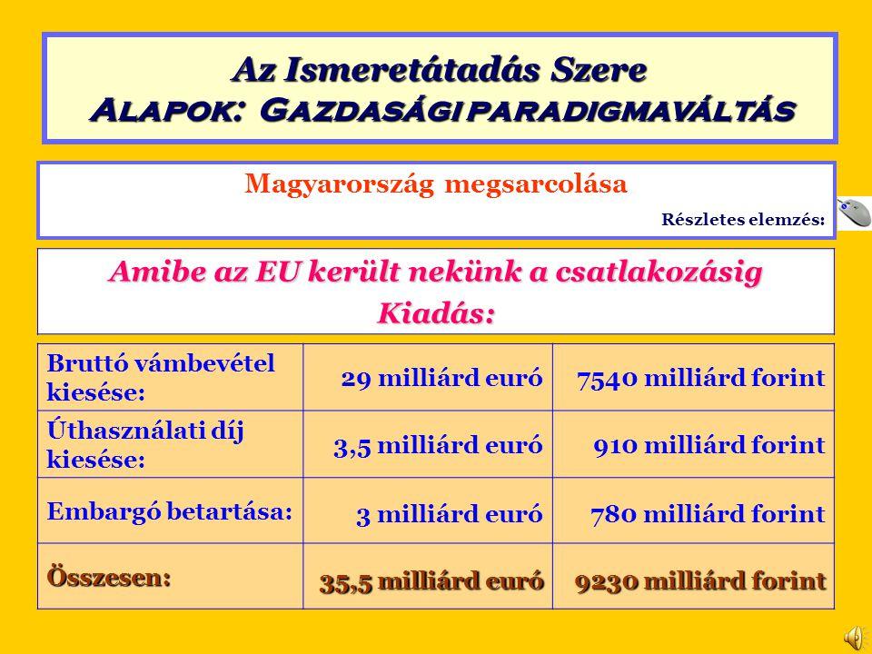 Magyarország megsarcolása Részletes elemzés: Amibe az EU került nekünk a csatlakozásig Kiadás: Bruttó vámbevétel kiesése: 29 milliárd euró7540 milliárd forint Úthasználati díj kiesése: 3,5 milliárd euró910 milliárd forint Embargó betartása: 3 milliárd euró780 milliárd forint Összesen: 35,5 milliárd euró 9230 milliárd forint Az Ismeretátadás Szere Alapok: Gazdasági paradigmaváltás