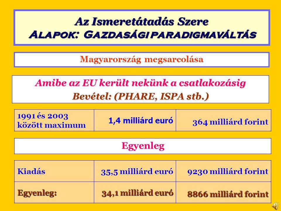 Magyarország megsarcolása Amibe az EU került nekünk a csatlakozásig Bevétel: (PHARE, ISPA stb.) 1991 és 2003 között maximum 1,4 milliárd euró 364 milliárd forint Kiadás35,5 milliárd euró9230 milliárd forintEgyenleg: 34,1 milliárd euró 8866 milliárd forint Egyenleg Az Ismeretátadás Szere Alapok: Gazdasági paradigmaváltás
