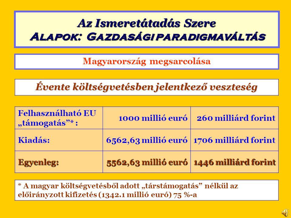 """Magyarország megsarcolása Évente költségvetésben jelentkező veszteség Felhasználható EU """"támogatás * : 1000 millió euró260 milliárd forint Kiadás:6562,63 millió euró1706 milliárd forint Egyenleg: 5562,63 millió euró 1446 milliárd forint * A magyar költségvetésből adott """"társtámogatás nélkül az előirányzott kifizetés (1342.1 millió euró) 75 %-a Az Ismeretátadás Szere Alapok: Gazdasági paradigmaváltás"""