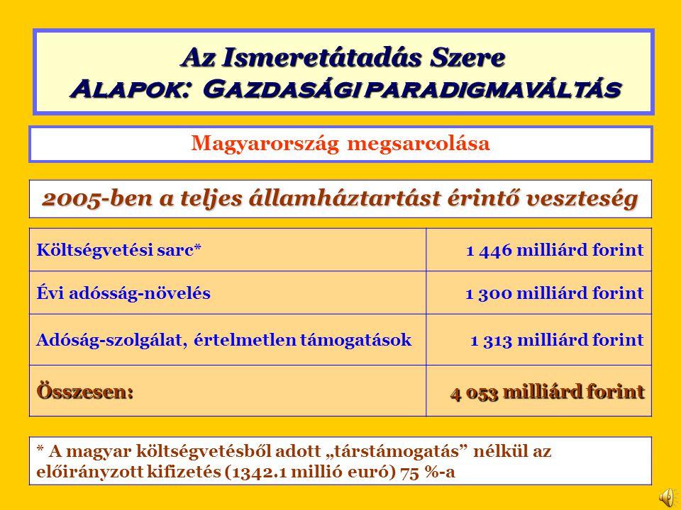 """Magyarország megsarcolása 2005-ben a teljes államháztartást érintő veszteség Költségvetési sarc*1 446 milliárd forint Évi adósság-növelés1 300 milliárd forint Adóság-szolgálat, értelmetlen támogatások1 313 milliárd forint Összesen: 4 053 milliárd forint * A magyar költségvetésből adott """"társtámogatás nélkül az előirányzott kifizetés (1342.1 millió euró) 75 %-a Az Ismeretátadás Szere Alapok: Gazdasági paradigmaváltás"""