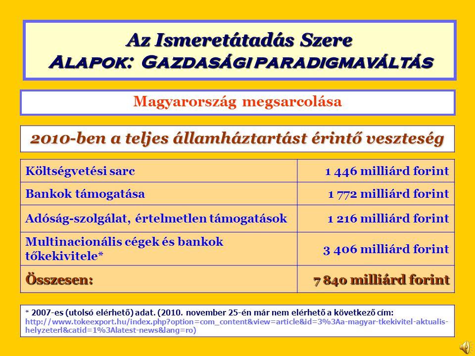 Magyarország megsarcolása 2010-ben a teljes államháztartást érintő veszteség Költségvetési sarc1 446 milliárd forint Bankok támogatása1 772 milliárd f