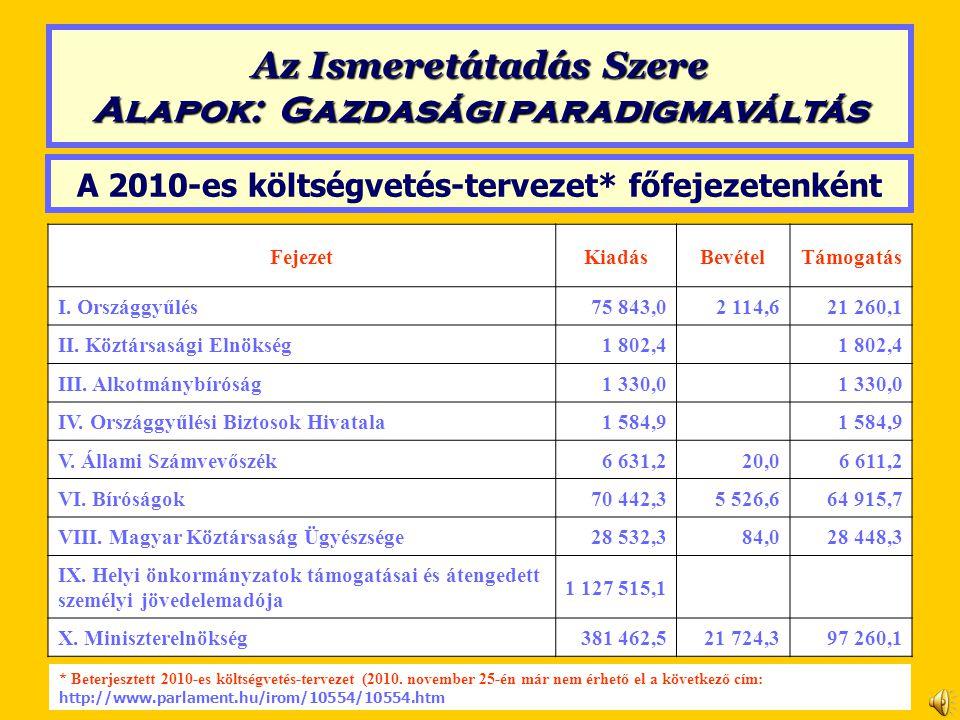 A 2010-es költségvetés-tervezet* főfejezetenként FejezetKiadásBevételTámogatás I. Országgyűlés75 843,02 114,621 260,1 II. Köztársasági Elnökség1 802,4