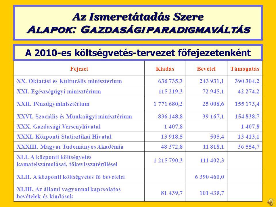 A 2010-es költségvetés-tervezet főfejezetenként FejezetKiadásBevételTámogatás XX. Oktatási és Kulturális minisztérium636 735,3243 931,1390 304,2 XXI.