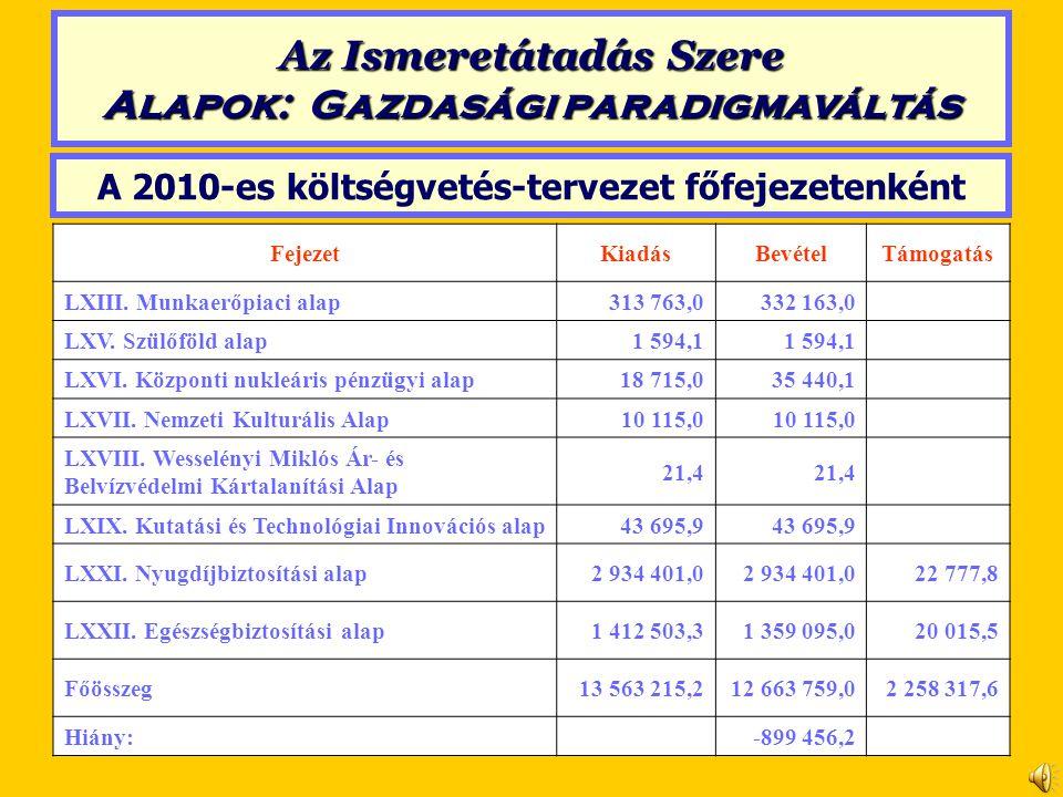 A 2010-es költségvetés-tervezet főfejezetenként FejezetKiadásBevételTámogatás LXIII. Munkaerőpiaci alap313 763,0332 163,0 LXV. Szülőföld alap1 594,1 L