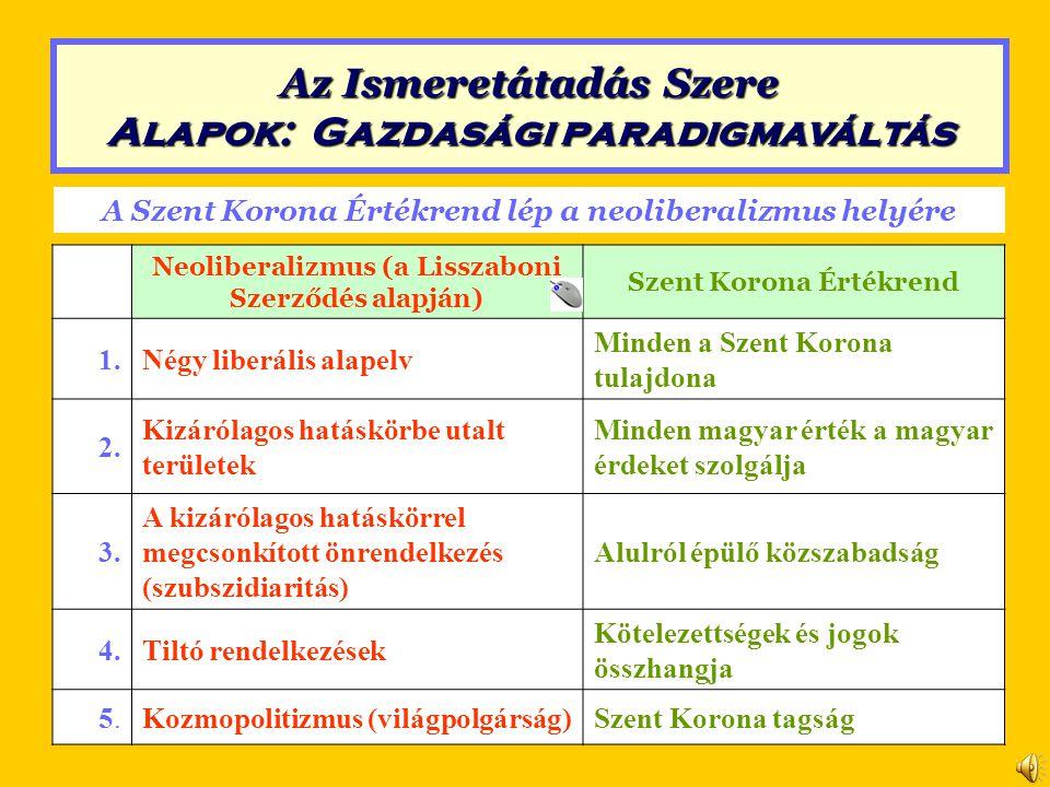 A Szent Korona Értékrend lép a neoliberalizmus helyére Neoliberalizmus (a Lisszaboni Szerződés alapján) Szent Korona Értékrend 1.Négy liberális alapelv Minden a Szent Korona tulajdona 2.