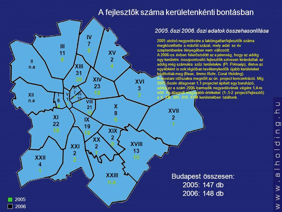 A fejlesztők száma kerületenkénti bontásban 2005 2006 Budapest összesen: 2005: 147 db 2006: 148 db III 11 6 IV 7 8 XV 2 4 XVI 3 XVII 2 1 XVIII 13 10 XXIII n.a XX 2 1 XIX 2 0 IX 19 X86X86 XIV 23 18 XI 22 18 XXII 4 1 XXI 2 XII n.a II n.a VIII 21 15 I64I64 V10V10 XIII 31 30 VII 10 9 VI 7 5 2005.