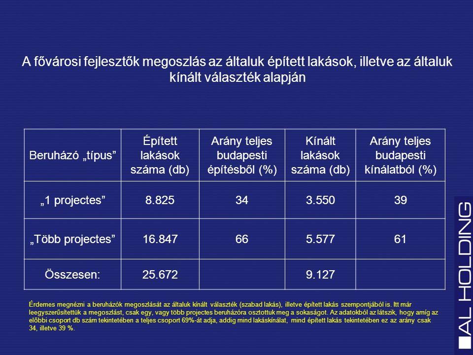 """A fővárosi fejlesztők megoszlás az általuk épített lakások, illetve az általuk kínált választék alapján Beruházó """"típus Épített lakások száma (db) Arány teljes budapesti építésből (%) Kínált lakások száma (db) Arány teljes budapesti kínálatból (%) """"1 projectes 8.825343.55039 """"Több projectes 16.847665.57761 Összesen:25.6729.127 Érdemes megnézni a beruházók megoszlását az általuk kínált választék (szabad lakás), illetve épített lakás szempontjából is."""