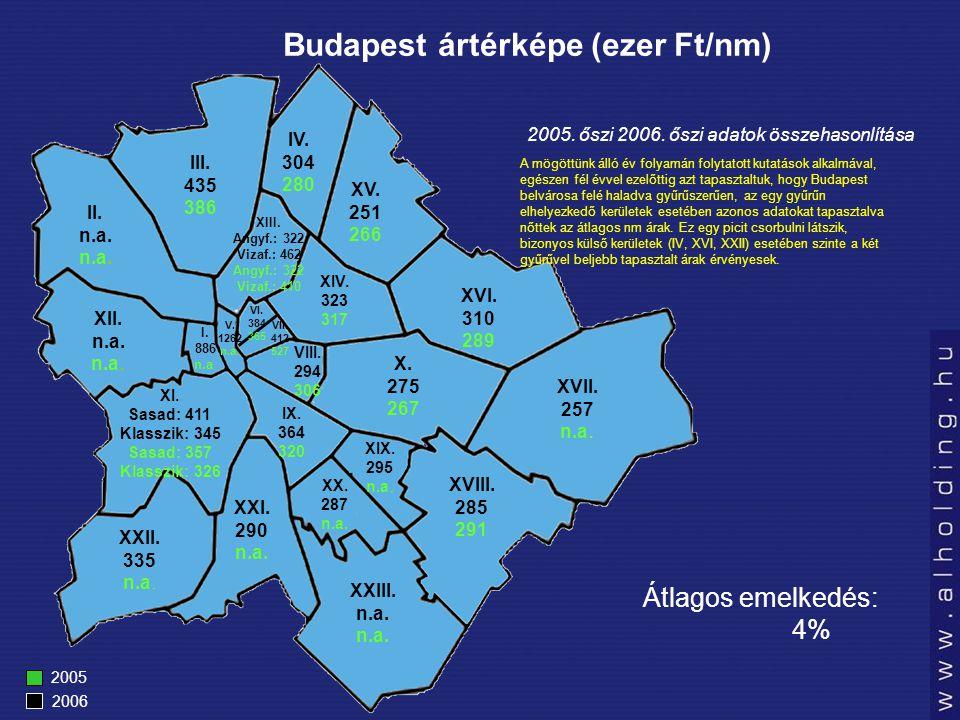 Budapest ártérképe (ezer Ft/nm) 2005 2006 I. 886 n.a.
