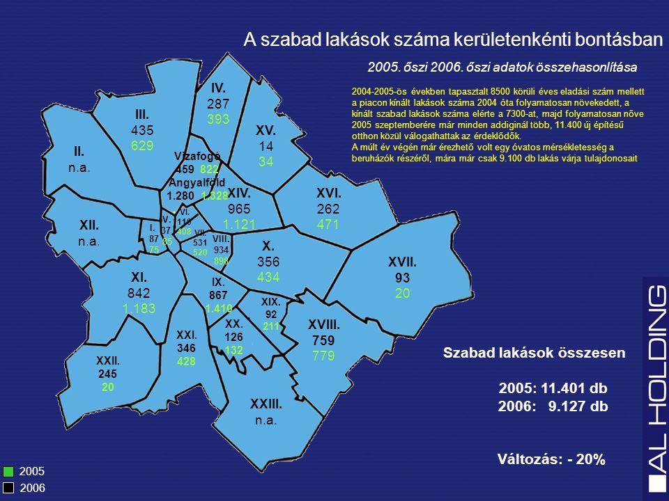 A szabad lakások száma kerületenkénti bontásban Szabad lakások összesen 2005: 11.401 db 2006: 9.127 db Változás: - 20% 2005 2006 2005.