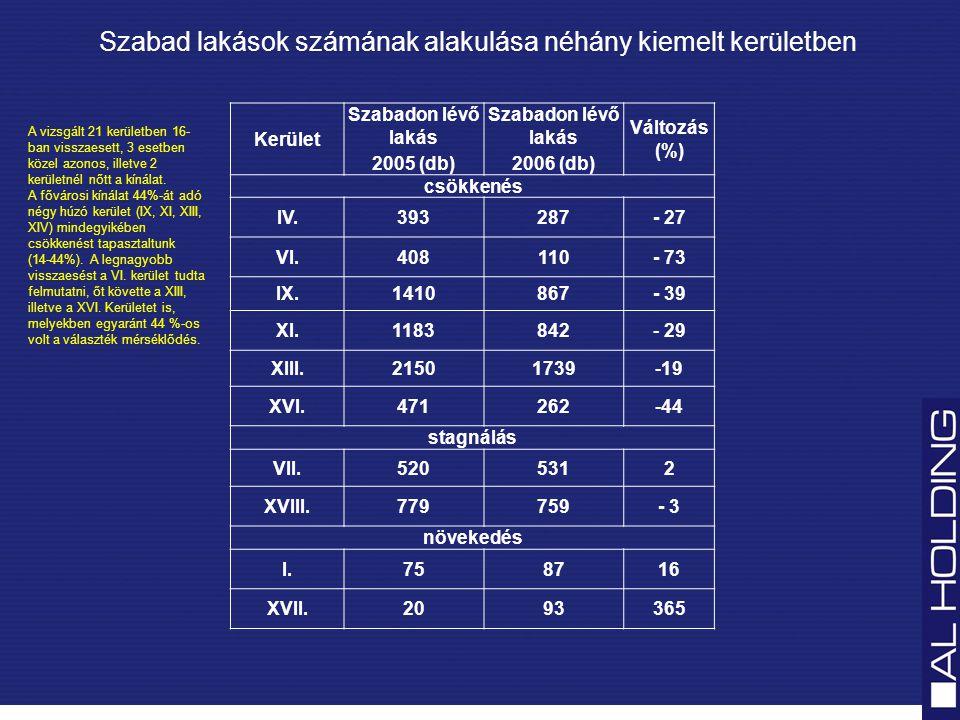 Szabad lakások számának alakulása néhány kiemelt kerületben Kerület Szabadon lévő lakás 2005 (db) Szabadon lévő lakás 2006 (db) Változás (%) csökkenés IV.393287- 27 VI.408110- 73 IX.1410867- 39 XI.1183842- 29 XIII.21501739-19 XVI.471262-44 stagnálás VII.5205312 XVIII.779759- 3 növekedés I.758716 XVII.2093365 A vizsgált 21 kerületben 16- ban visszaesett, 3 esetben közel azonos, illetve 2 kerületnél nőtt a kínálat.
