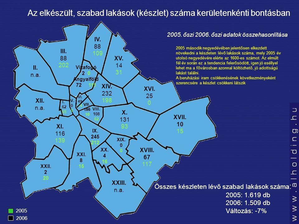 Az átadott lakások, a teljes választékon belüli aránya az egyes kerületek esetében Kerület Készleten lévő lakás 2006 ősz (db) A kerületi szabad lakás kínálat belüli arány(%) 2006 ősz (%) Változás 2006 őszéhez képest % I.6271- 15 VI.494436 VII.1863527 X.1313715 XIII.726- 3 XIV.232246 XV.141009