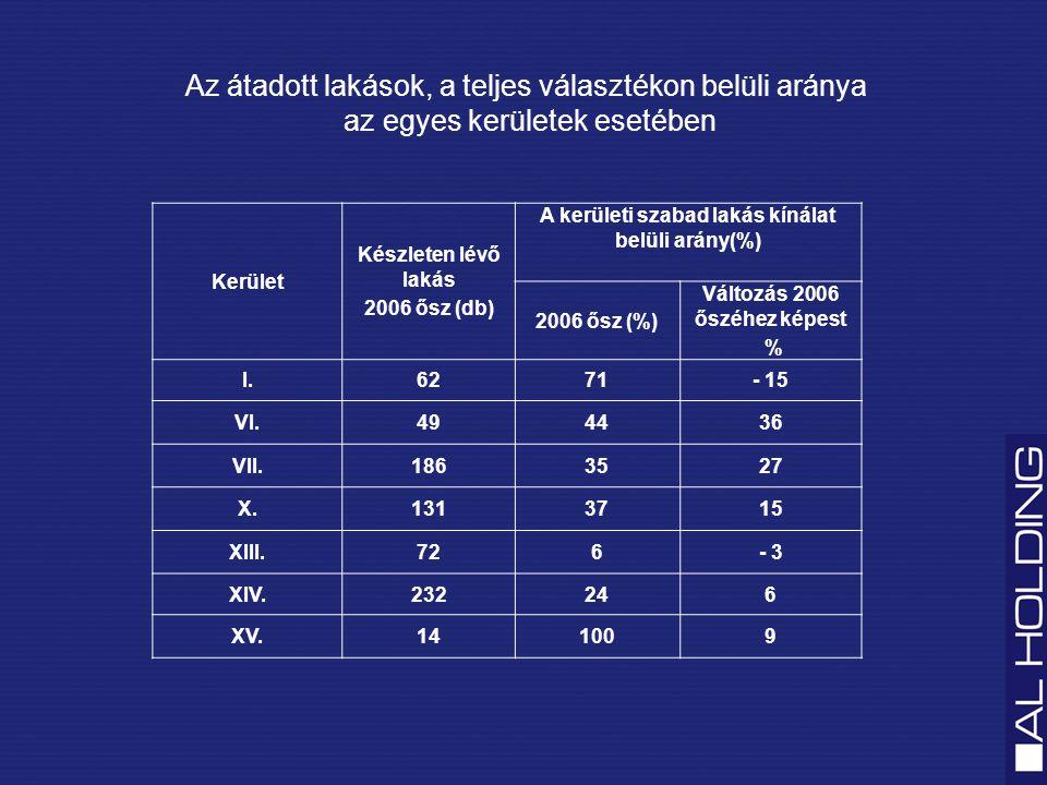 Az 2005 és a 2006 ősz között eladott lakások száma Budapest összesen: 9.342 db I.